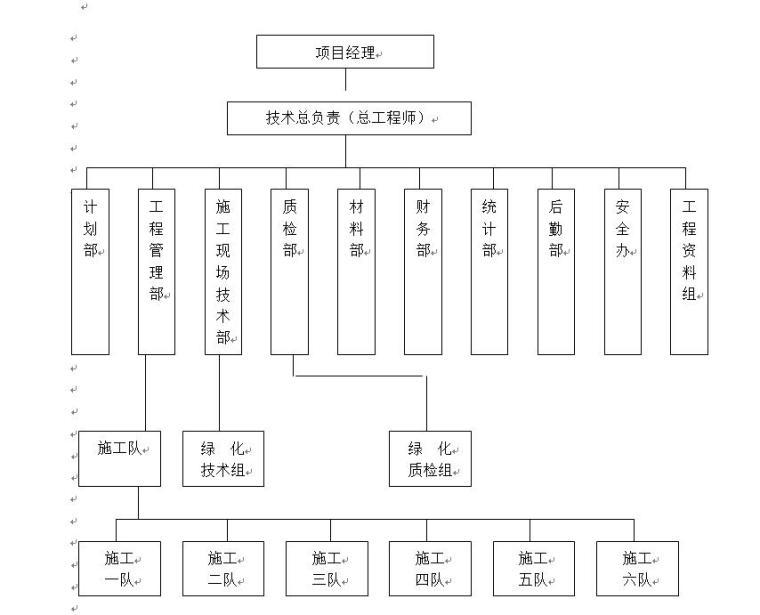 [扬州]某滨河道路绿化工程施工组织设计(34页)