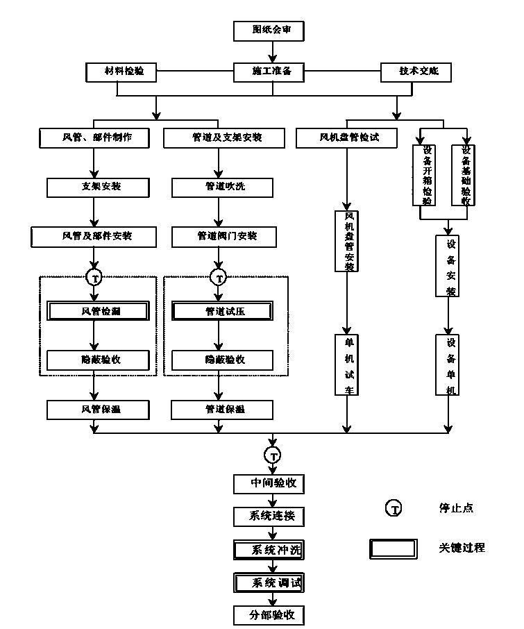 广州园林装饰某工程施工方案文本(23页)-页面五