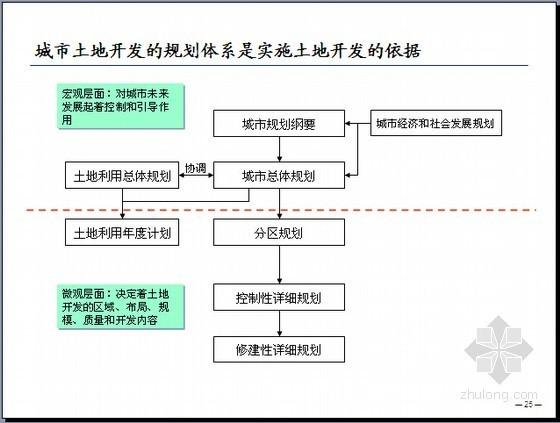 国内外土地一级开发经营模式分析(105页)