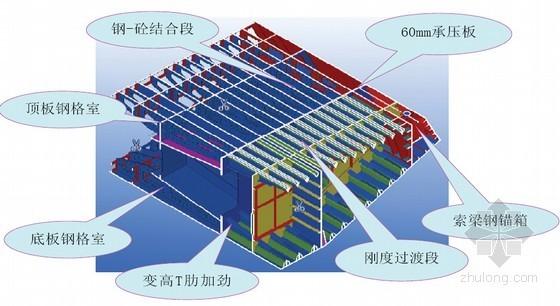 [浙江]跨江特大斜拉桥钢-混结合段施工安全专项方案136页计算书124页(附图纸)