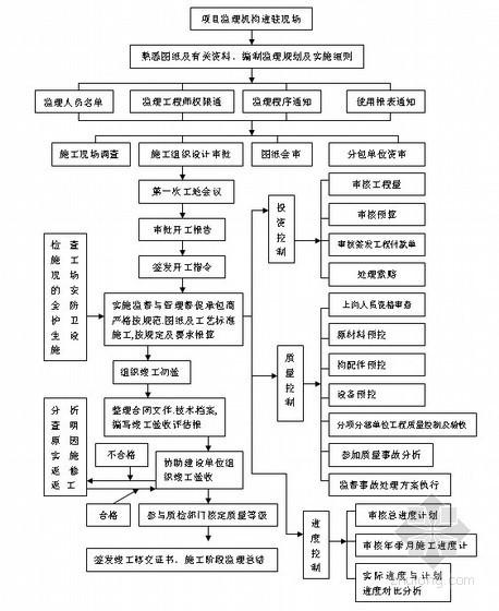 公寓住宅工程监理实施细则(2013年流程图)-公寓住宅工程监理实施细则(2013年 流程图)