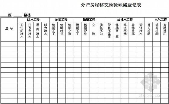 房地产工程部贯标资料及表格(全套贯标资料)