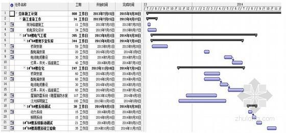 大型小区项目强电工程完整技术标投标文件118页