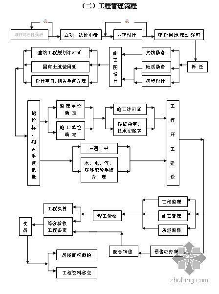 房地产公司工程部管理办法