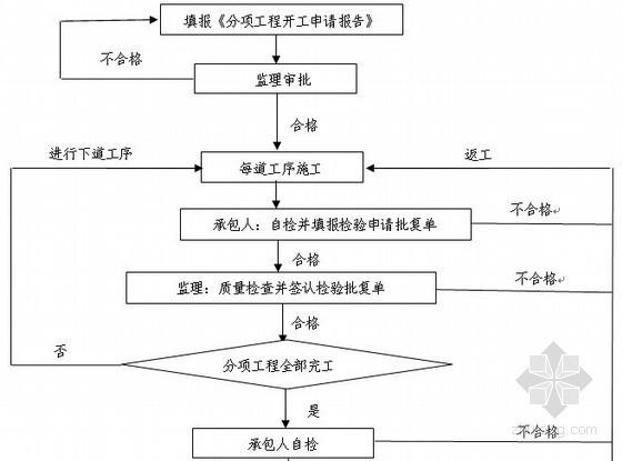 [湖南]城市主干道路扩建工程监理规划及监理细则(质控详细 2013年)