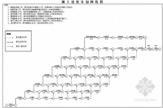 七层框架结构施工进度计划网络图、横道图