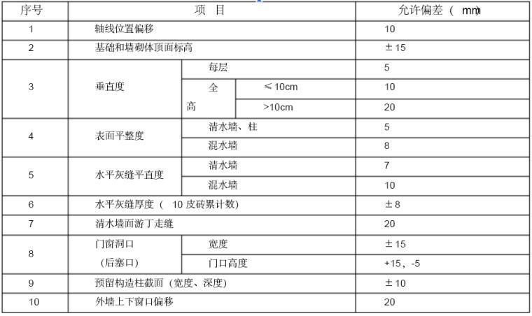 [江西]小型农田水利重点县建设工程监理实施细则(6项分部工程)