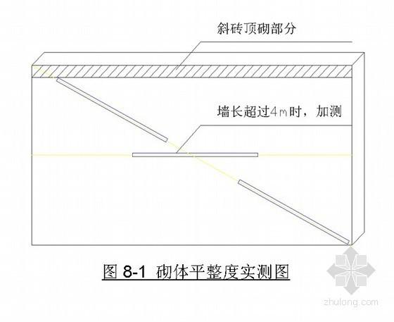 重庆某公司工程质量实测实量办法