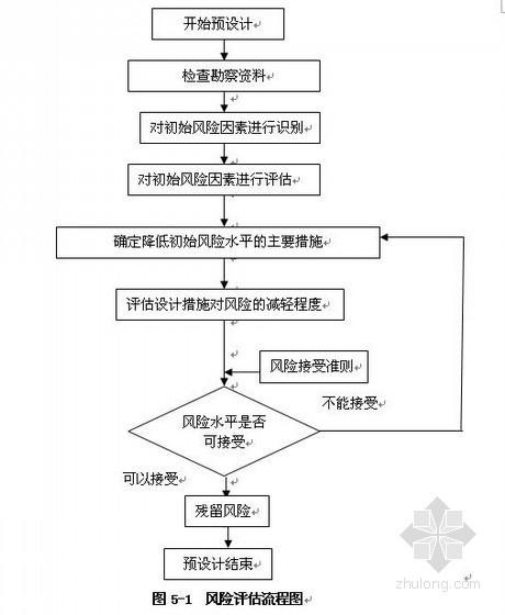沪昆客专铁路隧道风险评估报告
