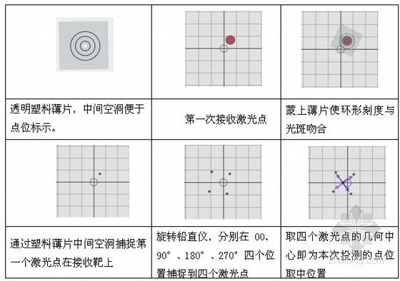 高层办公楼测量及监测施工方案(附图丰富)