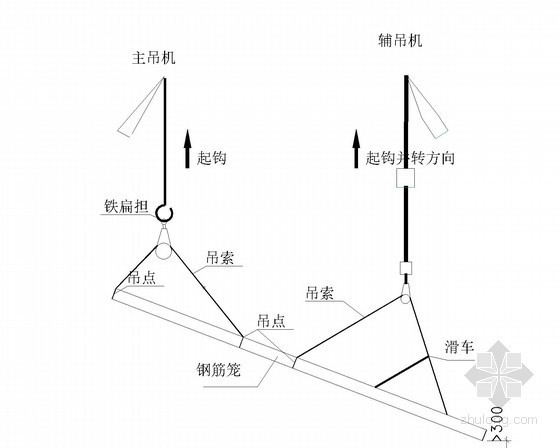 [浙江]35.9t地下连续墙钢筋笼吊装专项施工方案(细部图丰富)-双机抬吊钢筋笼翻身示意图
