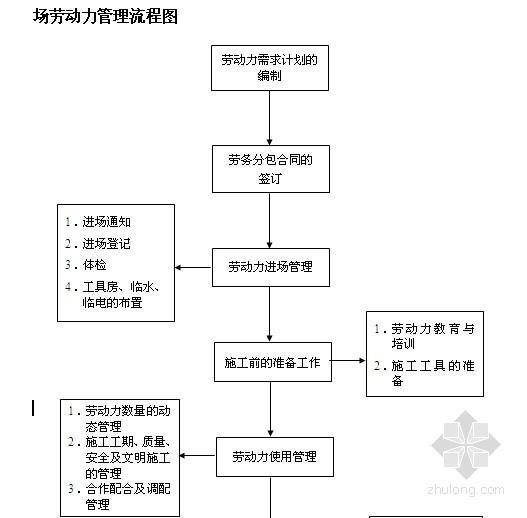 建筑工程施工现场劳动力管理措施