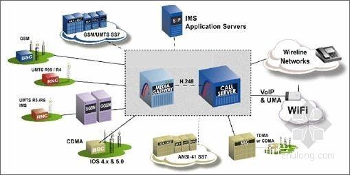 [贵州]通信工程监理实务(共497页 )