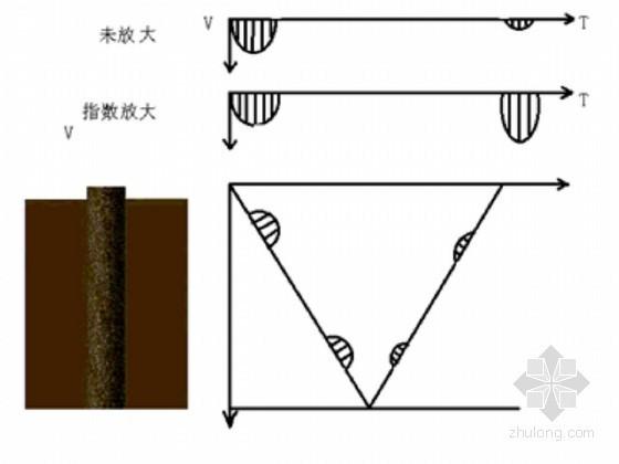 桩基础工程质量检测培训资料(桩基低应变检测)