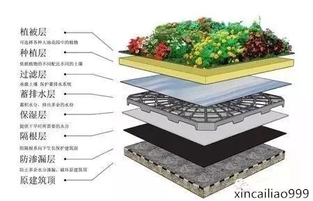 4工艺原理通过对屋面结构层,找坡层,找平层,防水层,隔离层,防水保护层