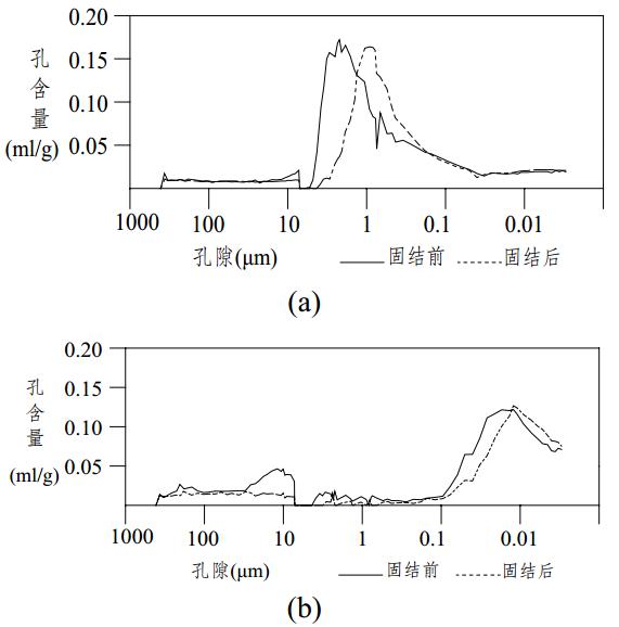 天津黏土的微观结构与压缩变形特征_4