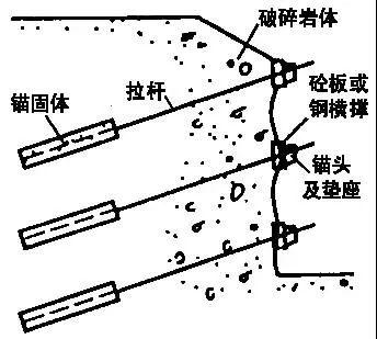 学会11种深基坑支护方式,以后施工深、浅基坑都游刃有余!_18