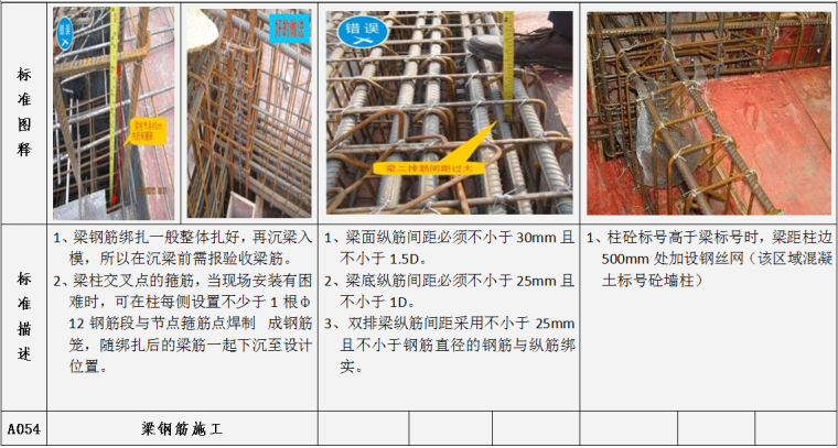 土建工程施工质量标准指引图例(施工过程标准及完成结果标准,104项)-梁钢筋施工