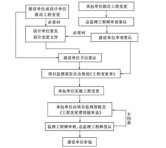 [北京]建设工程监理工作规程标准(表格丰富)_6