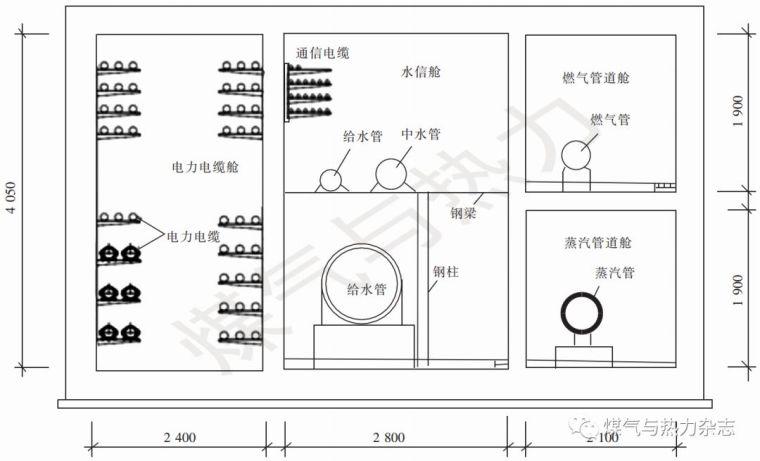 两个地下综合管廊通风系统设计