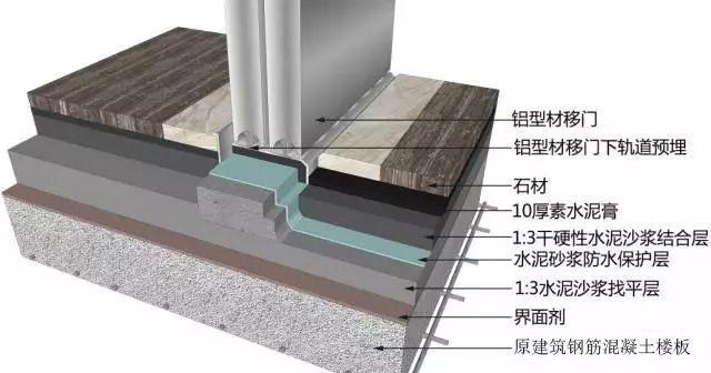 三维图解地面、吊顶、墙面工程施工工艺做法_9