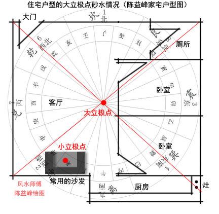 陈益峰:金锁玉关风水实践中如何立极_3