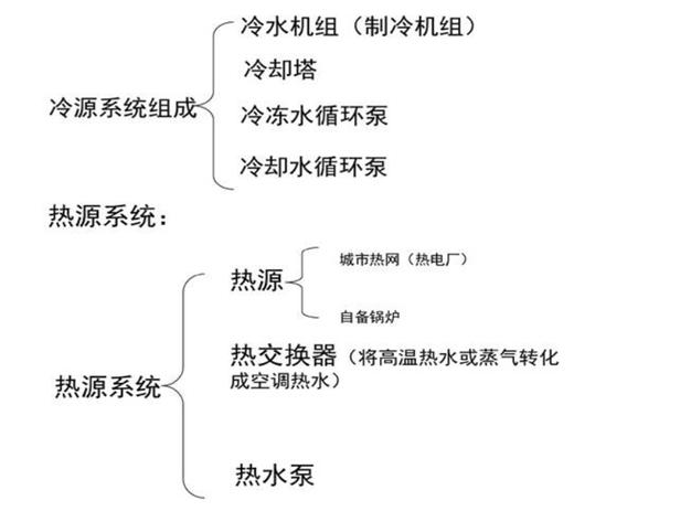 VAV空调定变风量系统资料下载-中央空调控制系统介绍简述