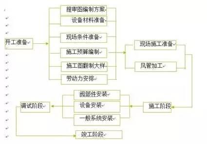 空调风系统、防排烟基础知识(详细)_2