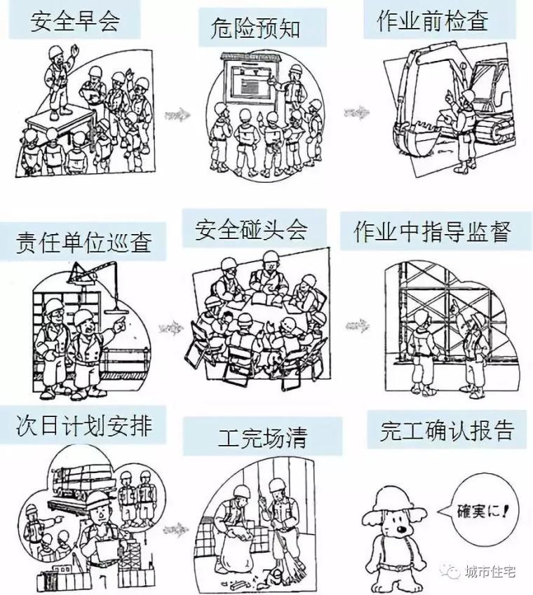 工程项目施工精细化管理,是怎么?做什么?怎么做?_14