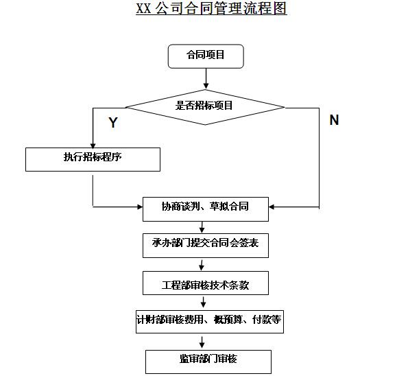热电力公司工程计划管理制度汇编(图表丰富)_5