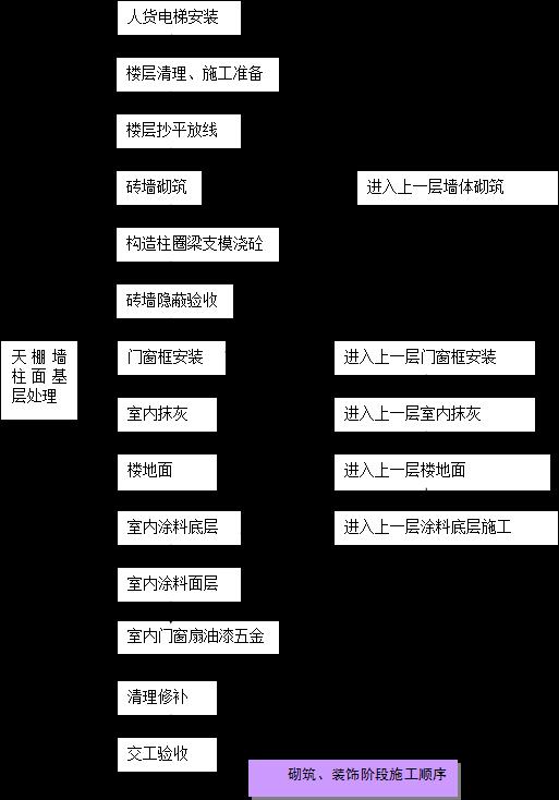 广播电视中心工程施工组织设计(图文并茂)