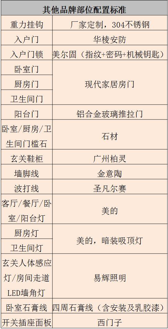 碧桂园4.0精装修标准——核心亮点_6