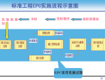 工程项目标准化管理讲解(123页,图文并茂)