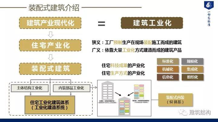 装配式建筑发展情况及技术标准介绍_4
