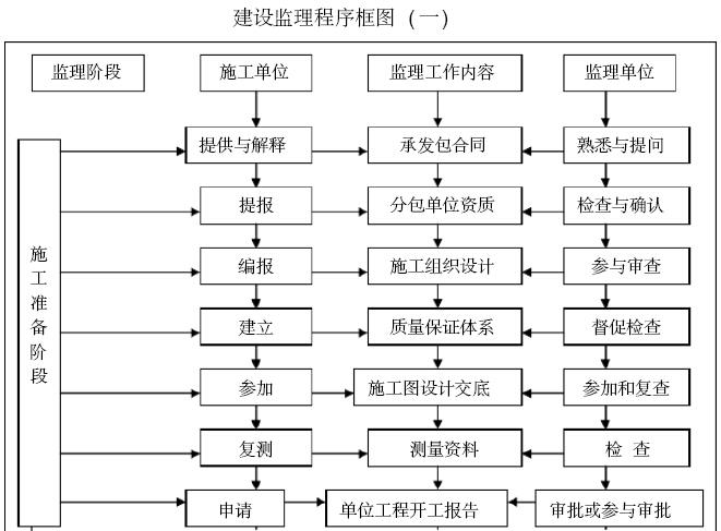 [福建]旧城改造总承包项目施工监理大纲(421页)_3