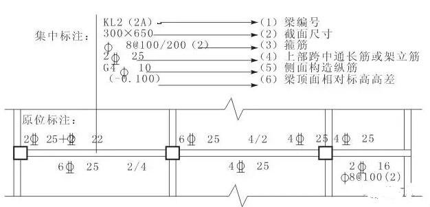 零基础入门钢筋平法之梁平法识图(结尾有惊喜)!-2_meitu_1.jpg