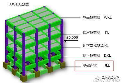 基础梁与基础梁钢筋计算方法