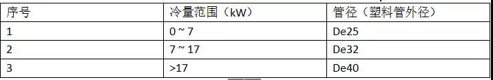 [纯干货]风机盘管知识要点汇总_8