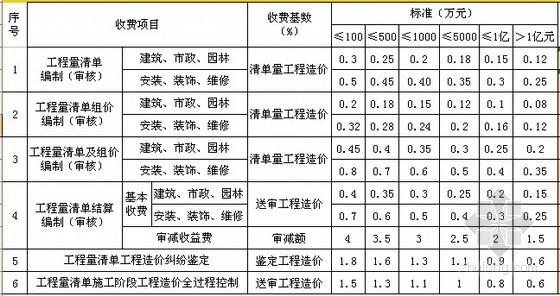[重庆]工程造价咨询服务收费标准及自动计算表〔2012〕444文