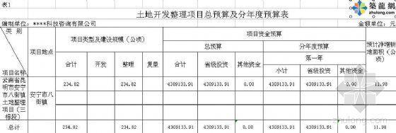 [云南]某土地整理工程预算实例