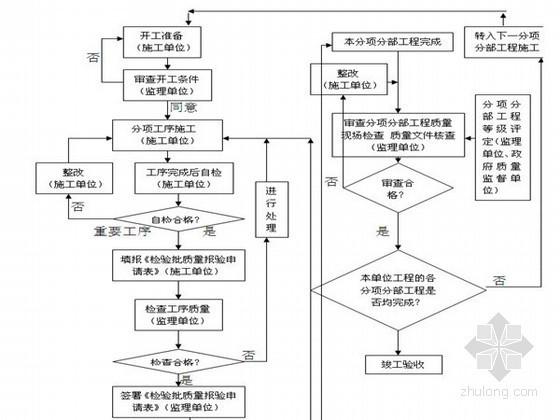 冲孔灌注桩桩基监理实施细则(附流程图)
