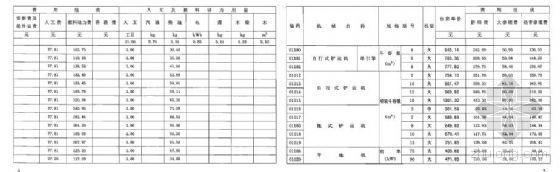 湖北省施工机械台班价格(2003年)