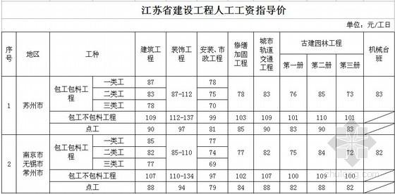江苏省人工费定额资料下载- [江苏]人工费调整的指导价文件 (苏建价〔2014〕102号文)