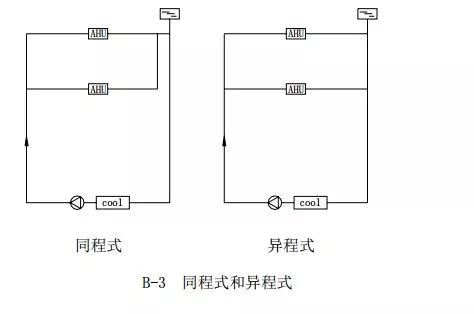 中央空调水系统设计教程_4
