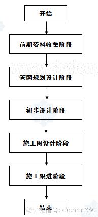 房地产设计管理全过程流程(从前期策划到施工,非常全)_29