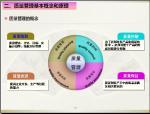 工程质量管理基础知识(105页)