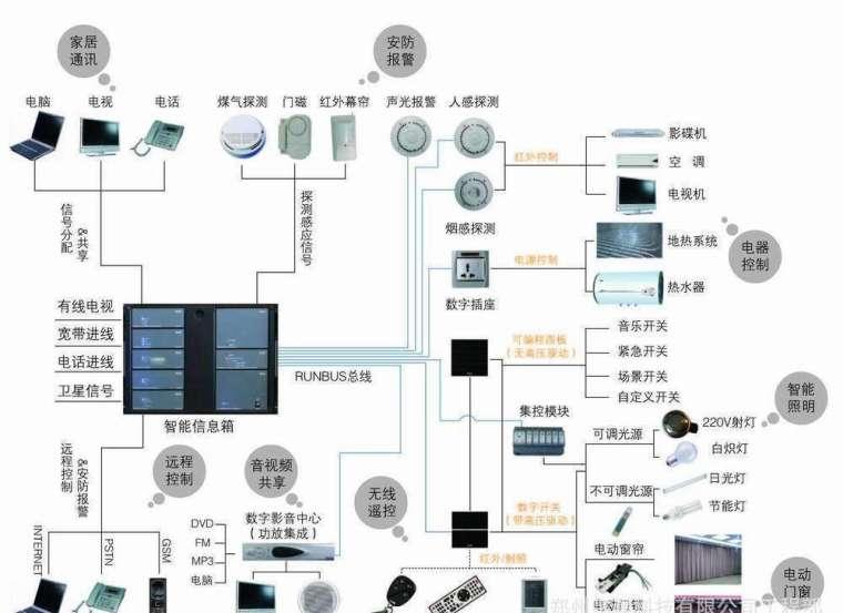 某小区智能化系统施工组织设计方案