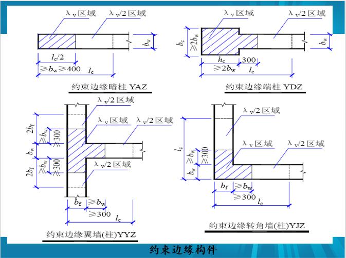 剪力墙识图、配筋设计常见问题及其做法_8