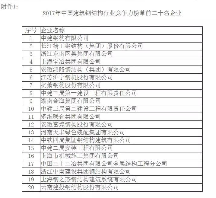 中建钢构连续六年蝉联中国建筑钢结构行业榜首_2