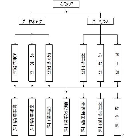 基坑支护施组方案Word版(共78页)_2